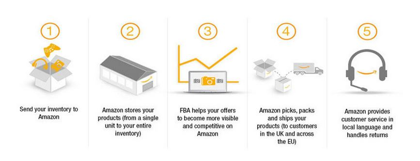 4 stages of amazon FBA